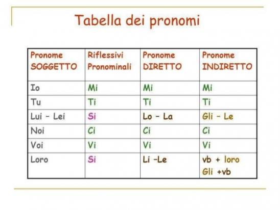 Pronomi combinati 7 638